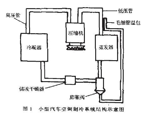 汽车空调制冷系统结构如图l所示