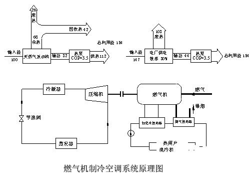 燃气机制冷空调系统设计原理分析