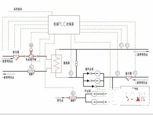 循环泵及补水泵;按控制回路分
