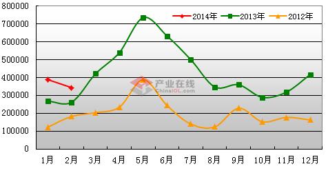 3月空调电子膨胀阀出口量约65.2万只