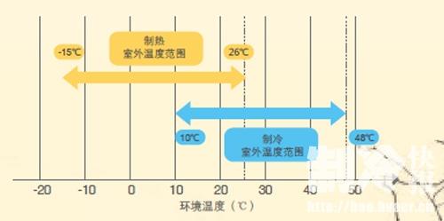 麦克维尔之变频家用中央空调mac