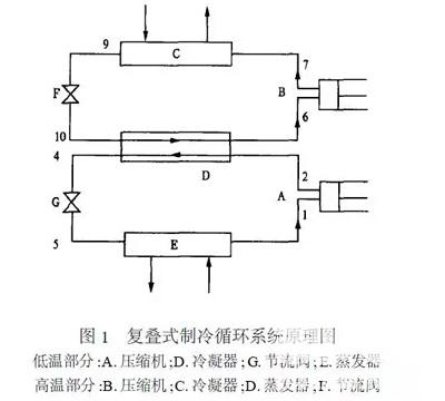 复叠制冷机组技术知识介绍